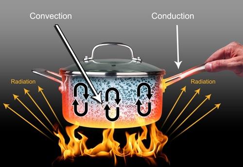 heattransfer
