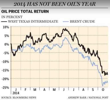 """Мировые цены на нефть. в этом году. Известно, что разные сорта нефти стоят """"по-разному""""."""