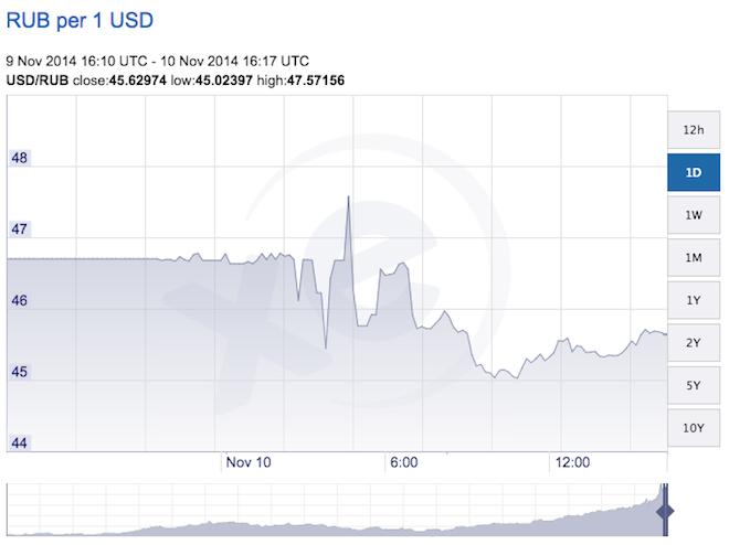 Количество рублей за один доллар США: качнулось вниз
